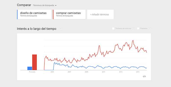 image google trends