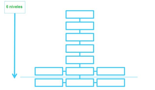6 levels deep Cómo hacer una web optimizada para SEO