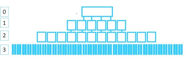 flattened to 3 levels deep Cómo hacer una web optimizada para SEO