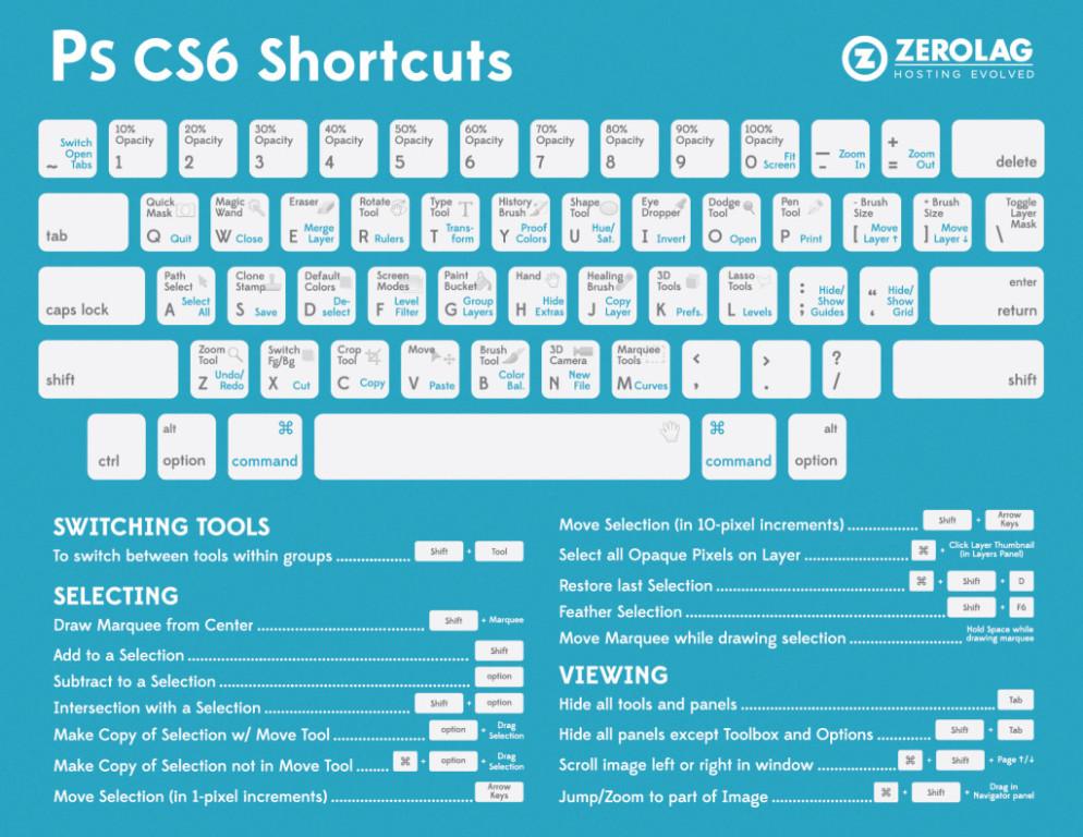 infografia atajos de teclado de photoshop cs6 994x768 Atajos de Photoshop imprescindibles para acelerar tu trabajo