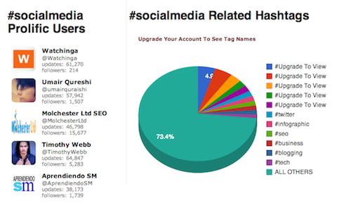 Hashtag.org 1 20 herramientas donde monitorizar un hashtag