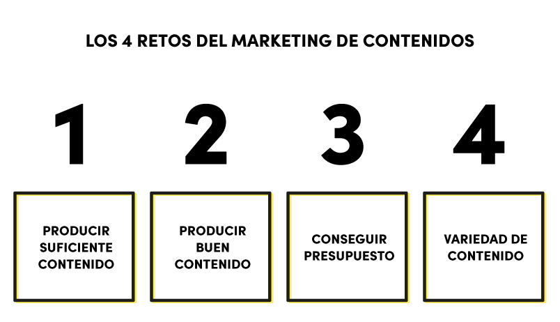 retos-marketing-contenidos