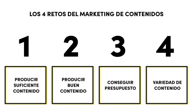 retos-marketing-contenidos