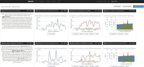 PIRENDO1 20 herramientas donde monitorizar un hashtag