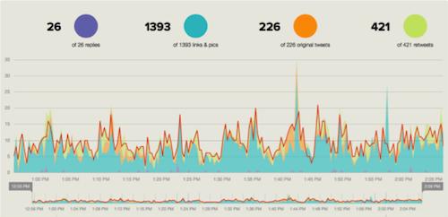 Tweetbinder1 20 herramientas donde monitorizar un hashtag
