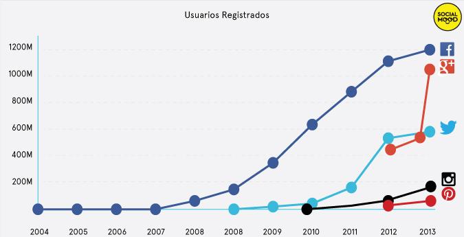 grafica crecimiento social media