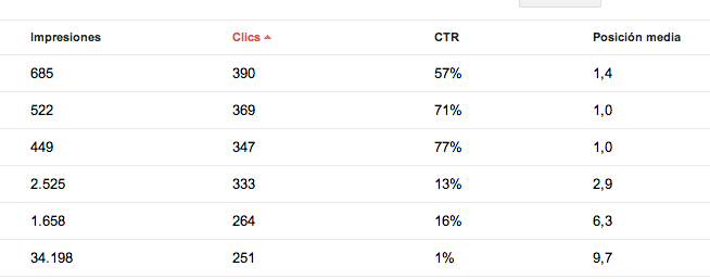 CTR Google Webmaster Tools