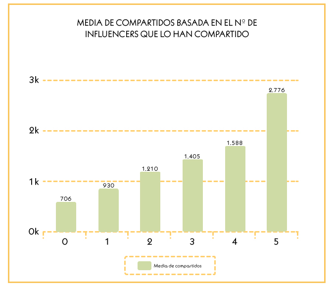 compartidos influencers