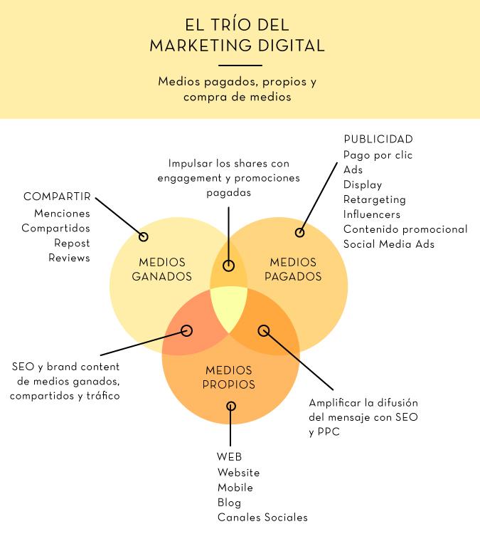 digitalmarketingtrifectaV2