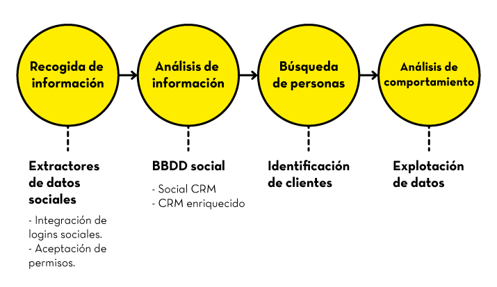 grafico-crm