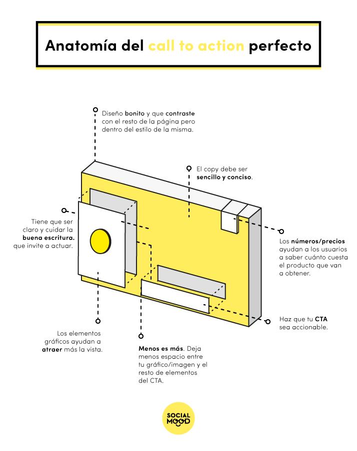 Anatomía del call to action perfecto [Infografía]