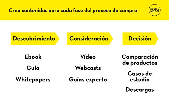 Crea contenidos para todas las fases del proceso de compra