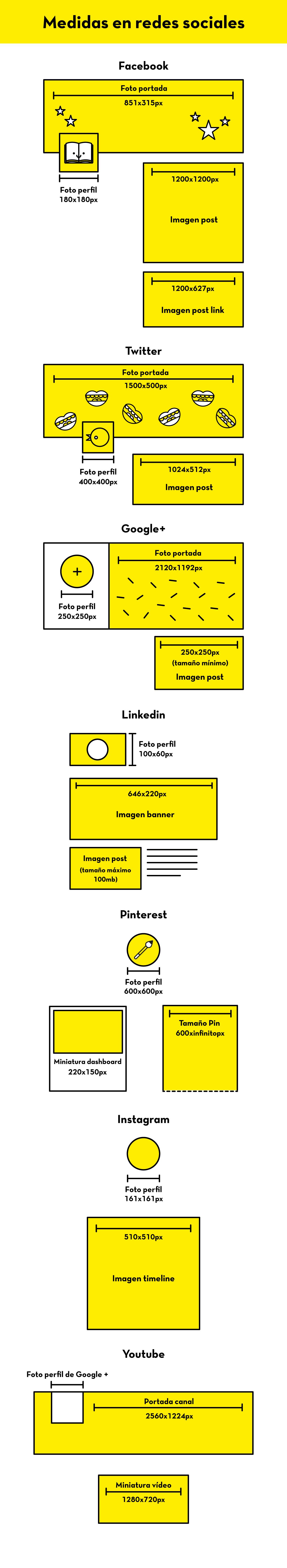 medidas_rrss_infografia