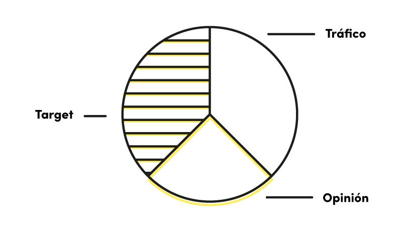 regla-tercios-producción-contenidos