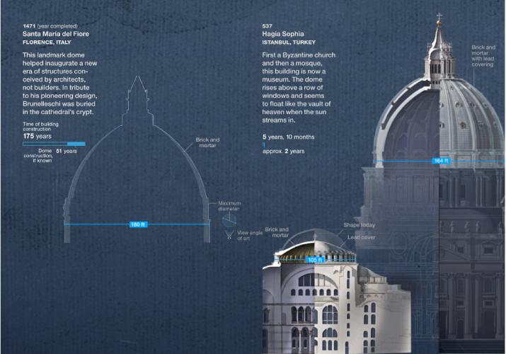 Redefiniendo la cúpula