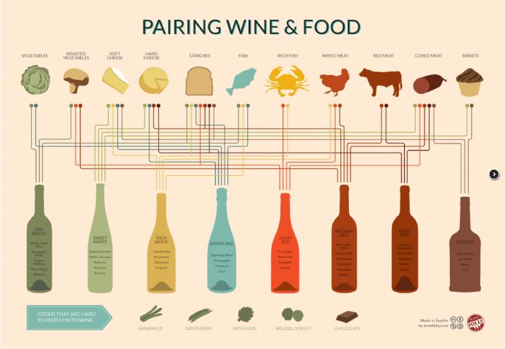 Combinaciones entre comida y vino