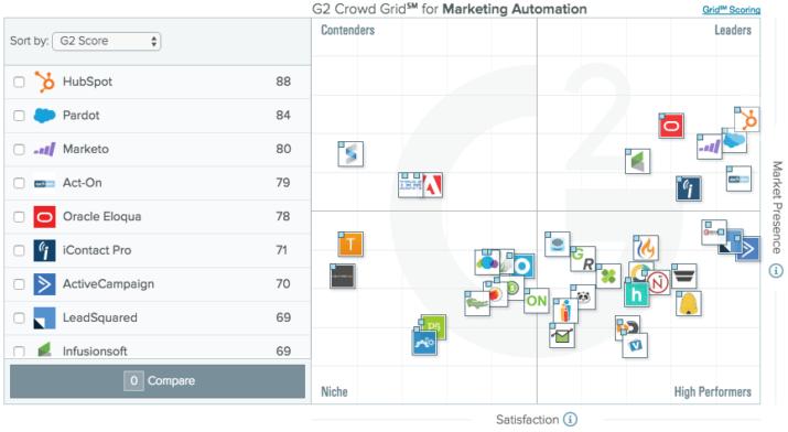 Mejores herramientas Marketing Automation