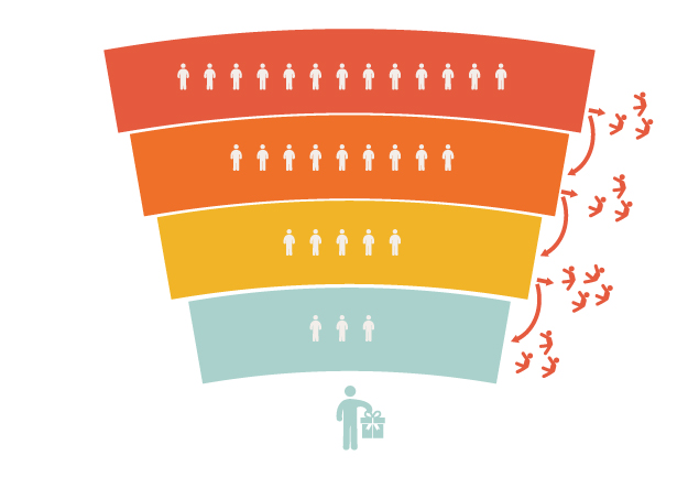 Analítica en Inbound Marketing : funnel
