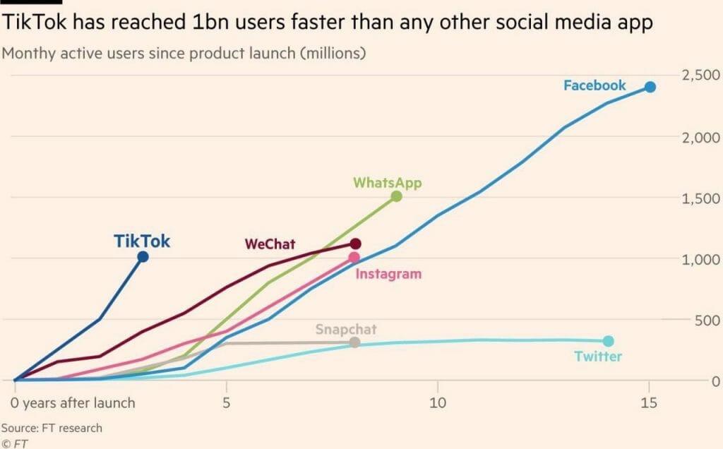 Un billón de personas usan TikTok ya